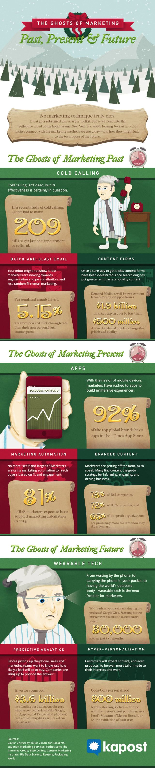 Ghosts of Marketing Past, Present and Future