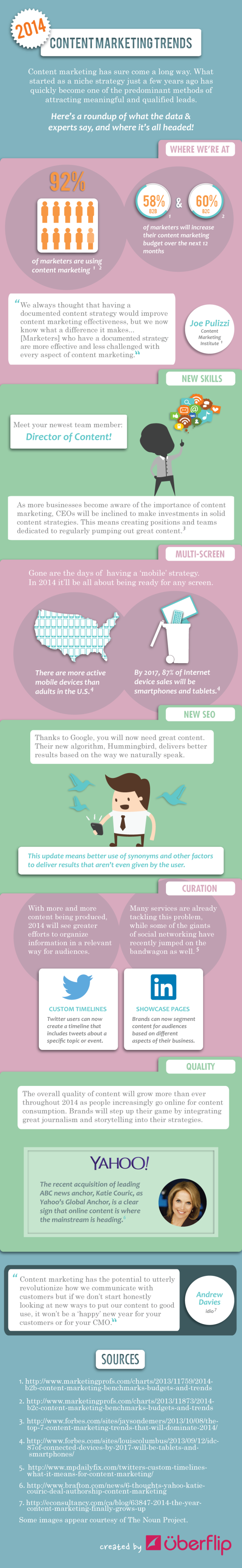 2014-content-marketing-trends-infographic