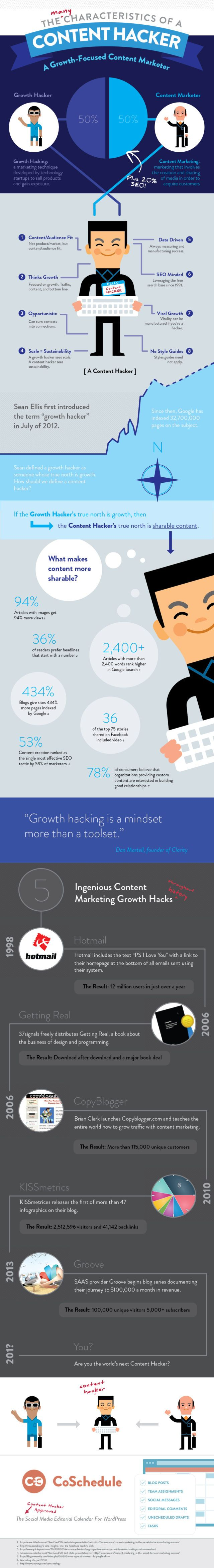 content-growth-hacker
