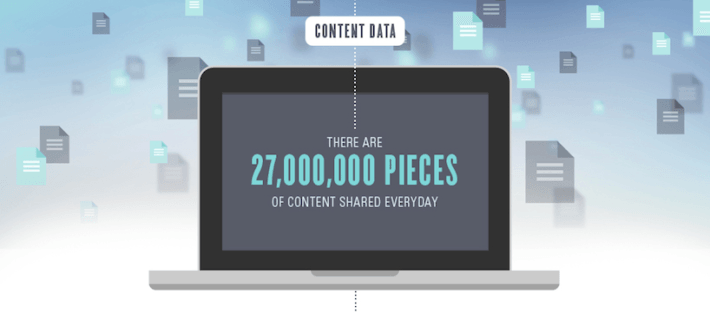 content search rankings