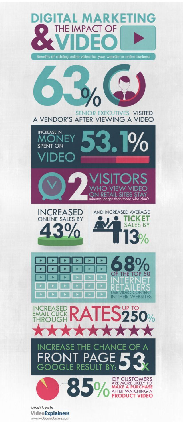 digital-marketing-impact-video