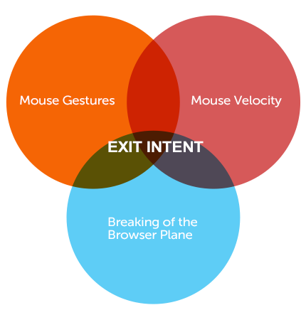 Bounce Exchange: What is Exit Intent?