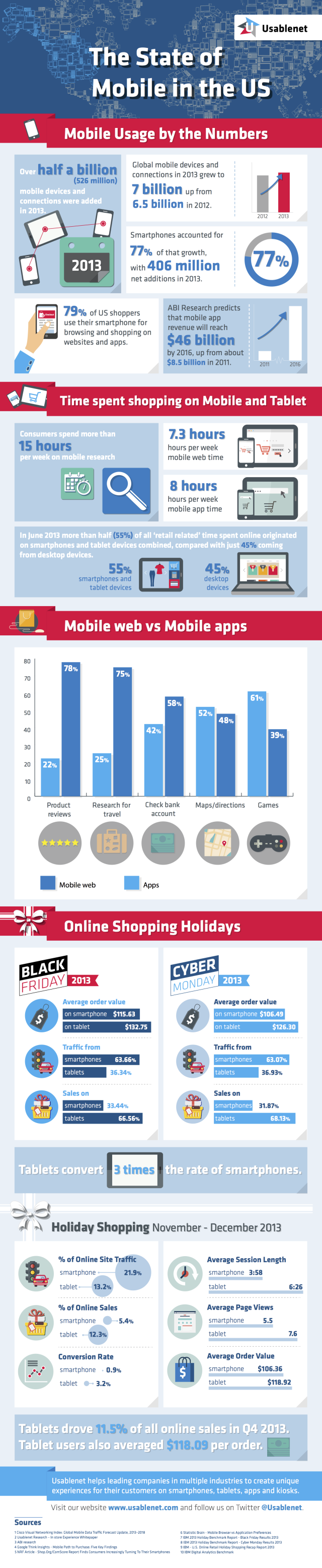 Usablenet US Mobile Infographic
