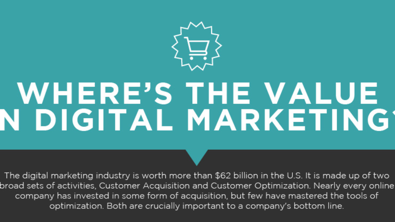 How to Generate Value from Digital Marketing » Martech Zone
