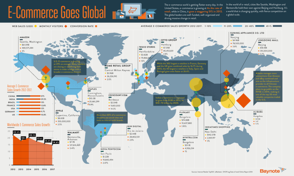 World According to E-Commerce