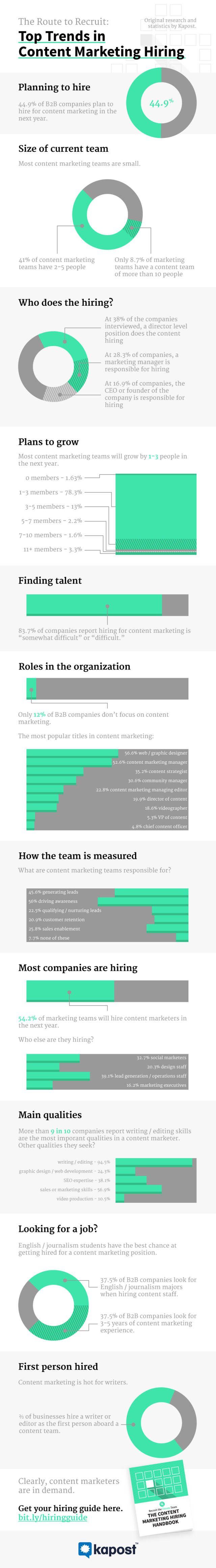 Infographic: Trends in Recruiting Content Marketers