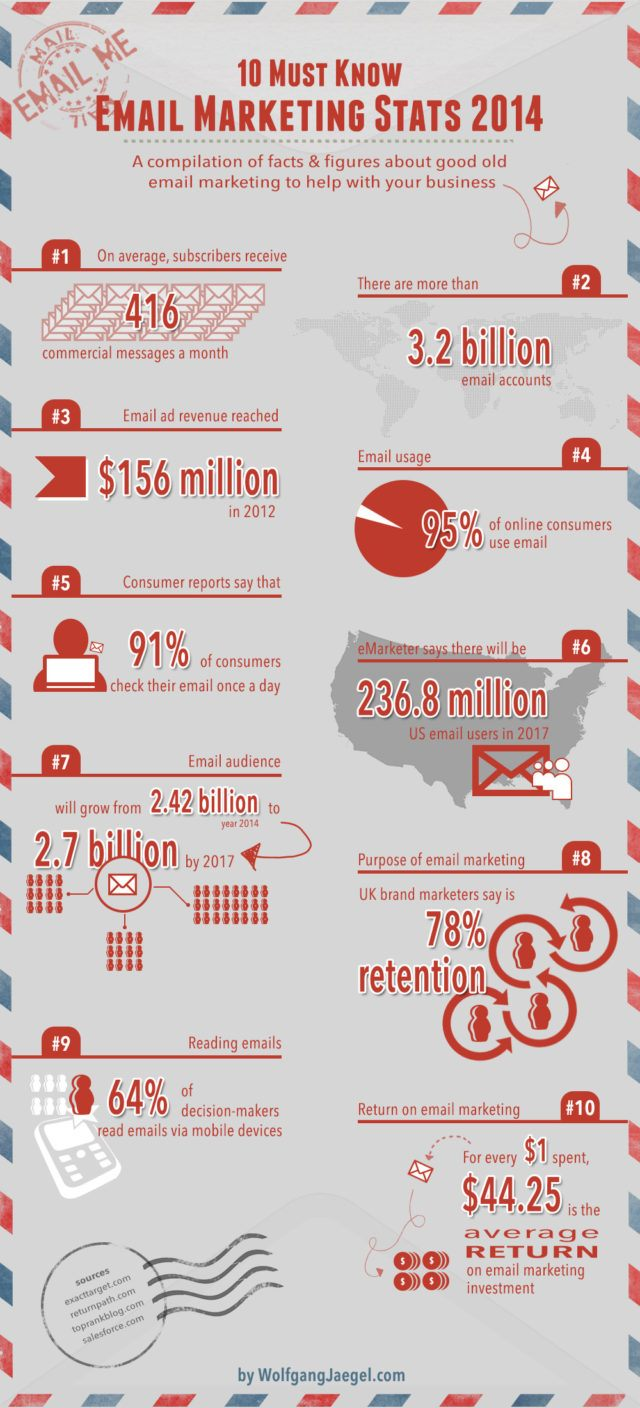 2014-email-marketing-stats