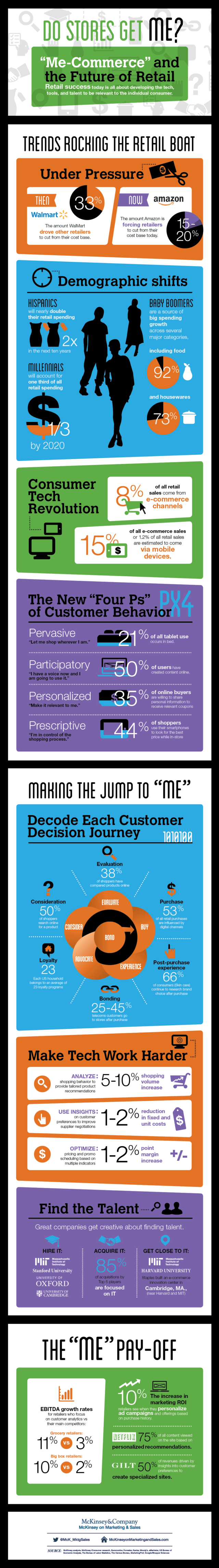 me-commerce-retail-infographic