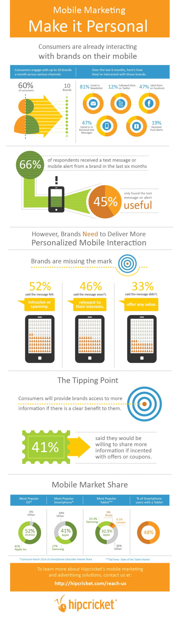 mobile-marketing-personal-infographic