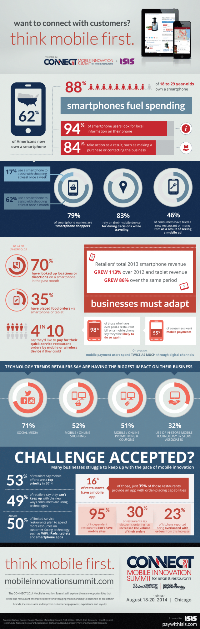 mobile-spending-infographic