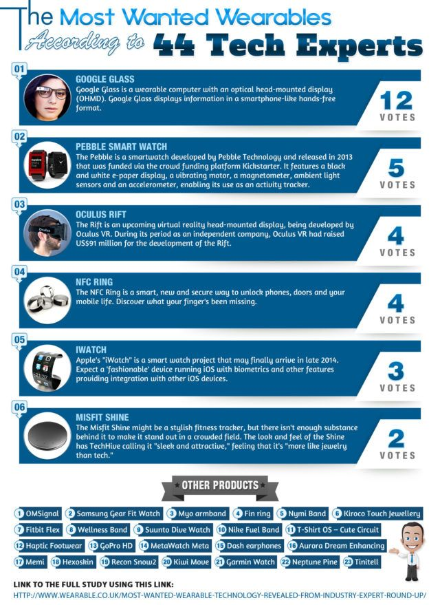 most-wanted-wearable-technology-revealed-from-industry-expert-round-up