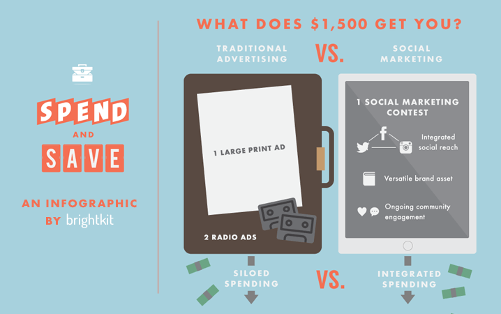 How Social Marketing Stacks Up with Traditional Advertising