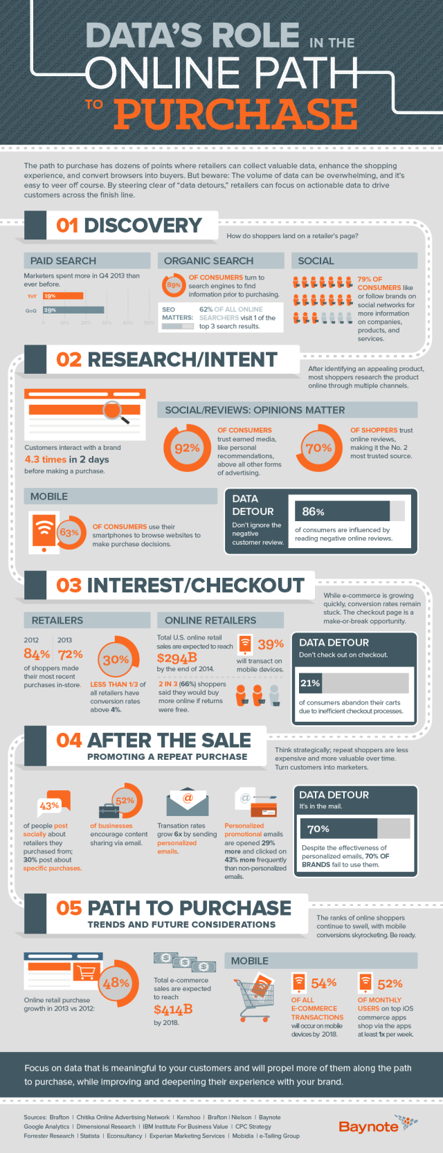 data-purchase-infographic