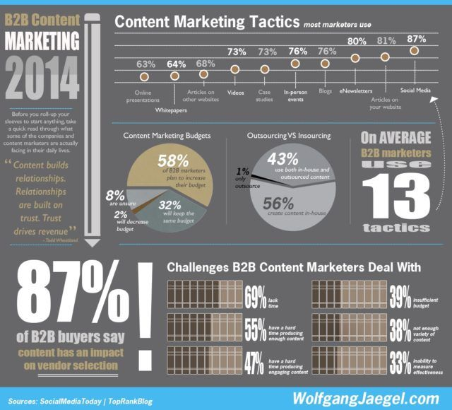 types-content-marketing
