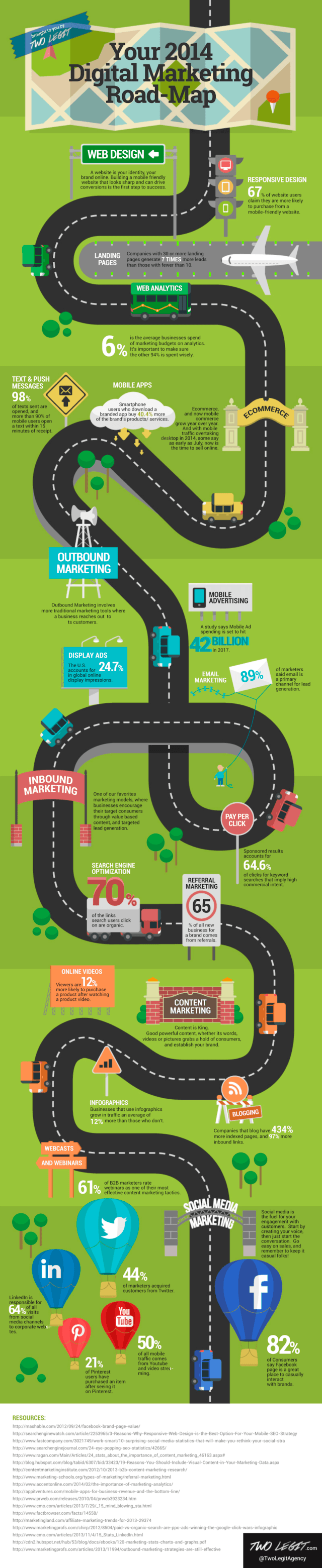2014-digital-marketing-roadmap