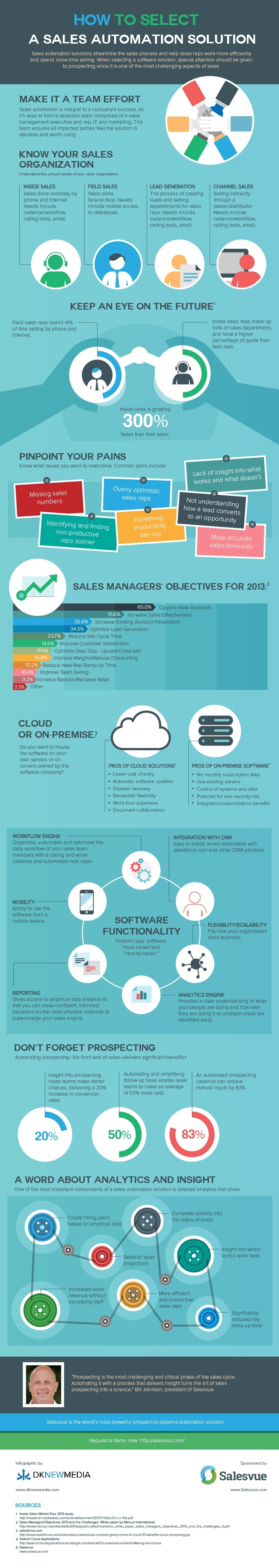 How to Select a Sales Automation Solution infographic