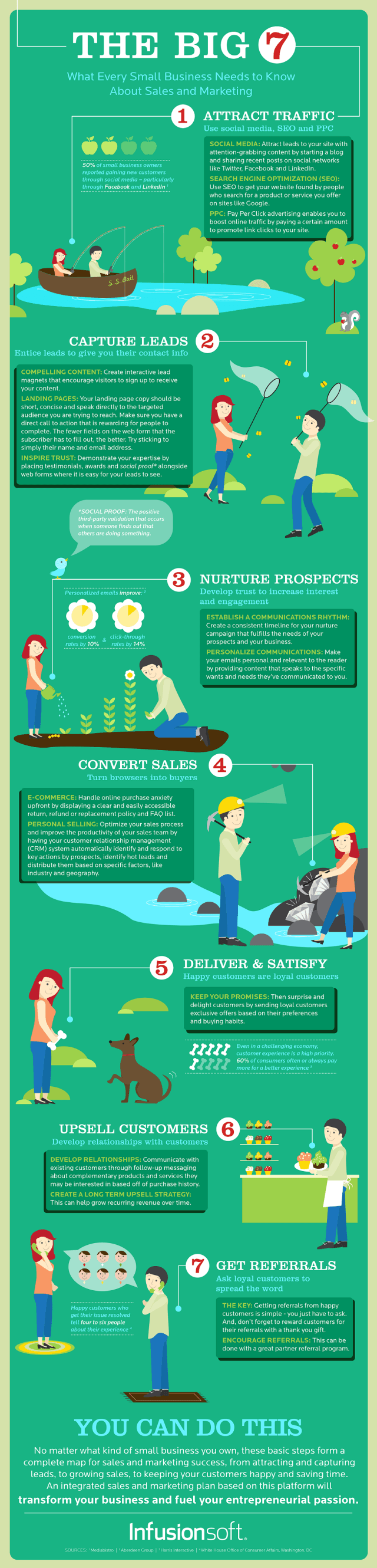 7-steps-small-business-sales-marketing