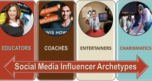 Social-Media-Influencers-Archetypes