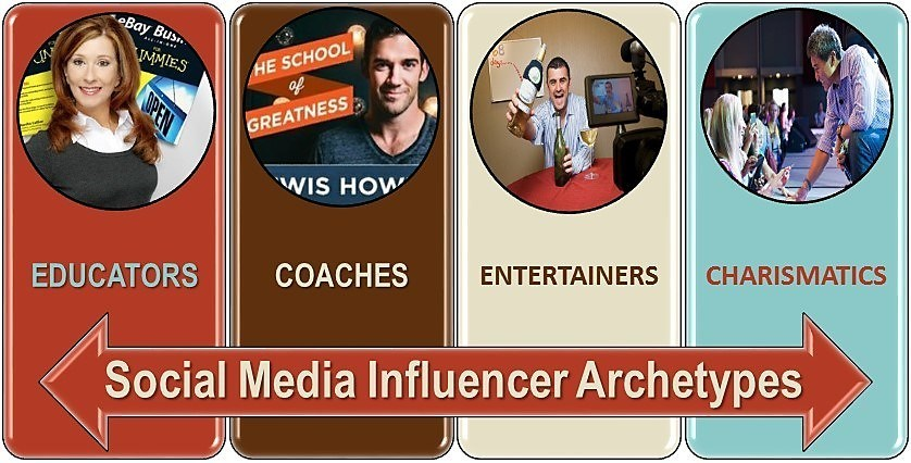 Follow the Top Social Media Influencers of 2014