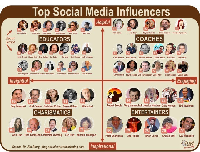 Top-50-Social-Media-Influencers