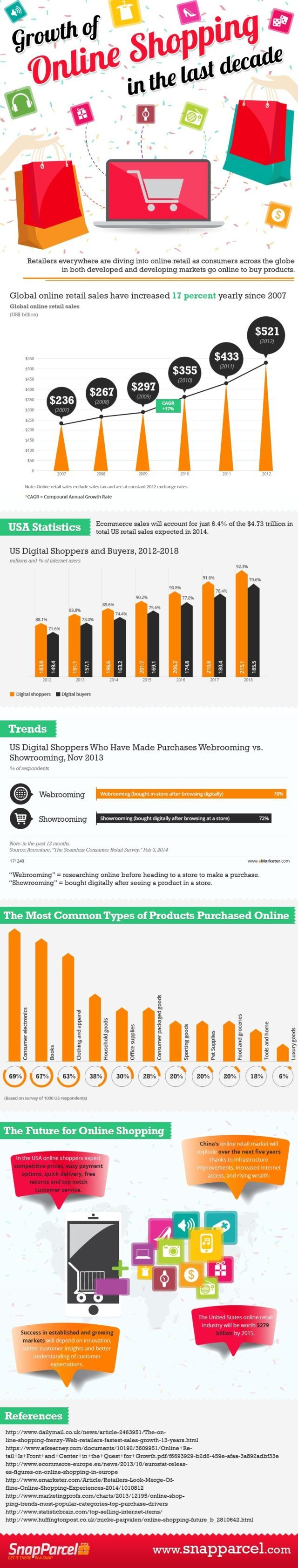 online-shopping-growth-infographic