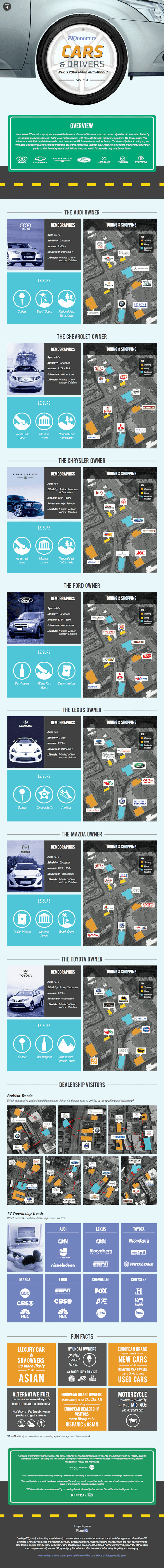 Auto Industry and Restaurant Location Intelligence