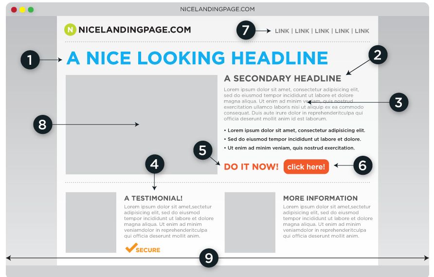 Infographic: Anatomy of a Perfect Landing Page