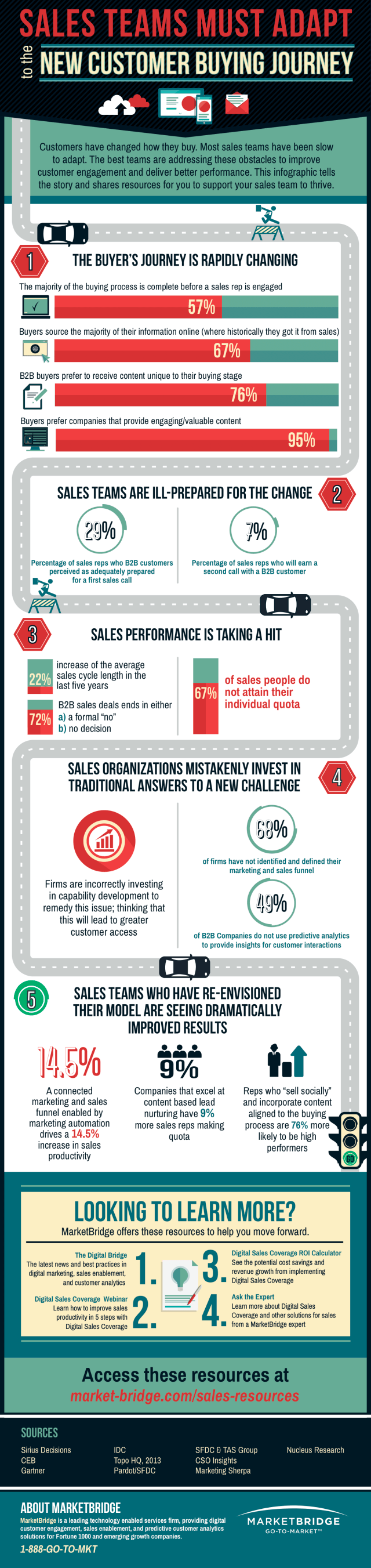 Sales and the B2B Buyer's Journey