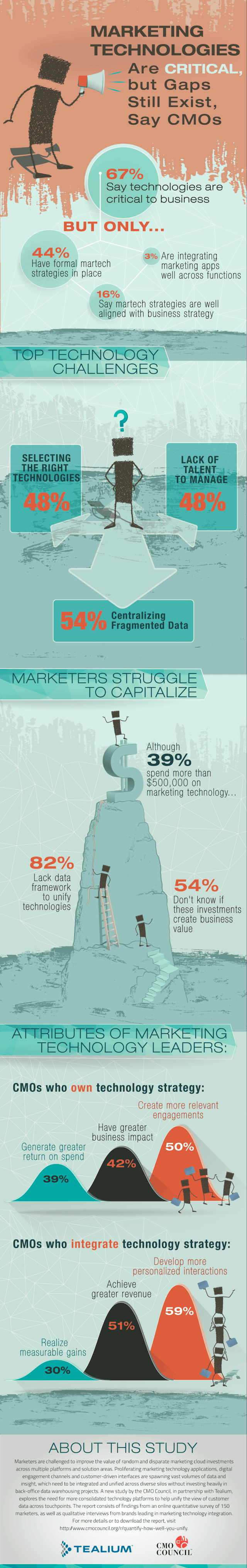 marketing-unification-report