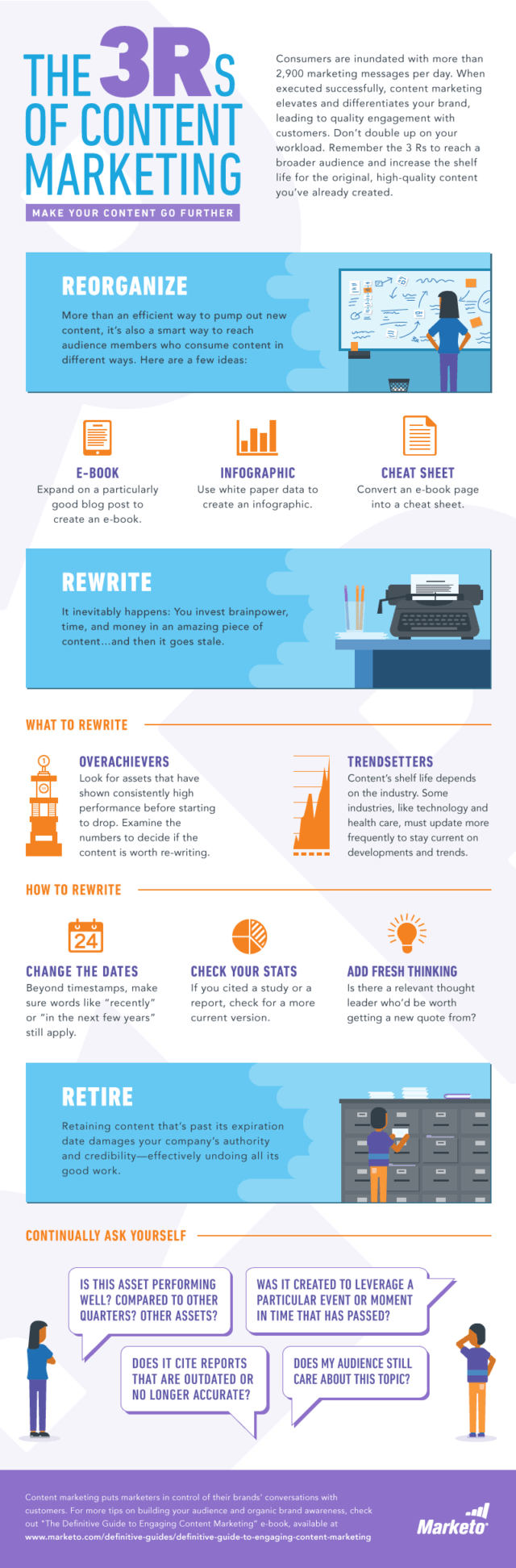 the-3-Rs-of-content-marketing-infographic