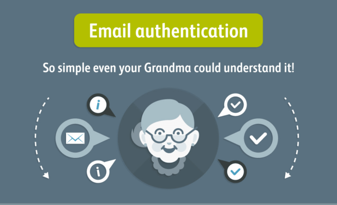what is email authentication