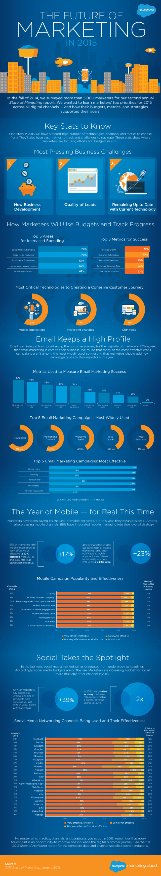 Future of Marketing 2015