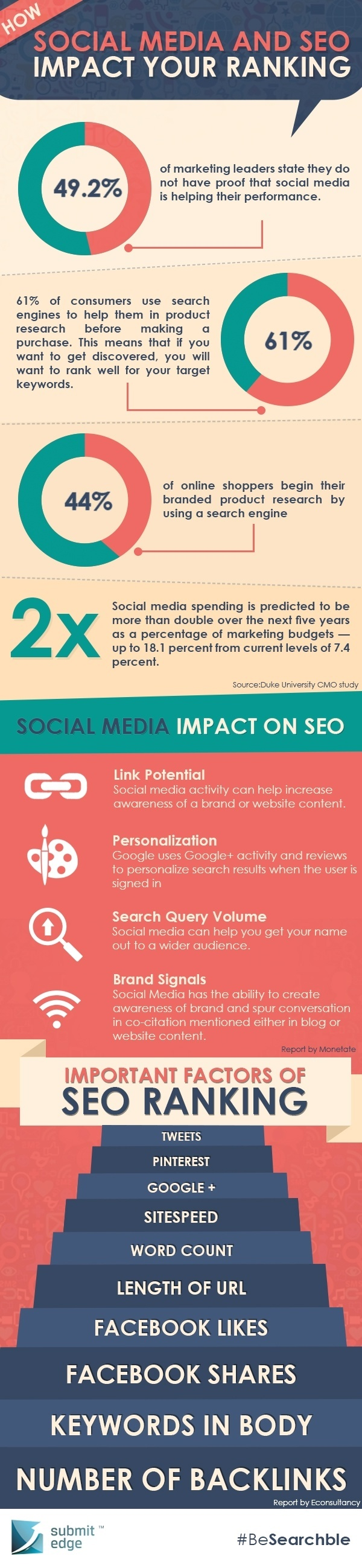 How-Social-Media-and-SEO-Impact-Your-Ranking