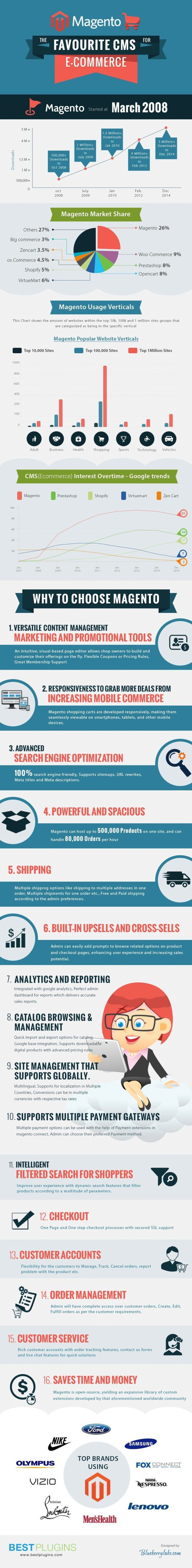 Magento - the Best Ecommerce CMS