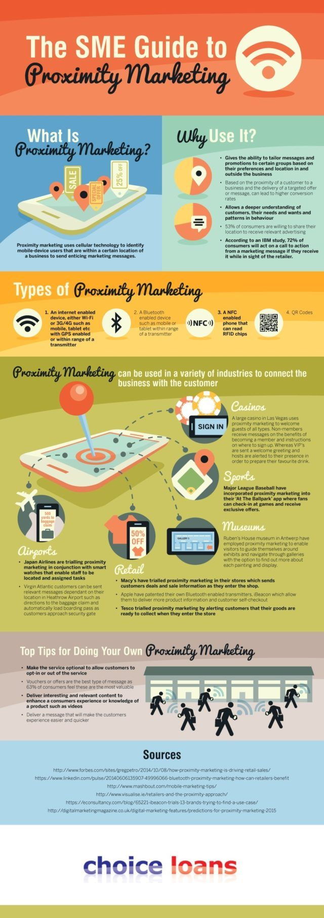 What is Proximity Marketing
