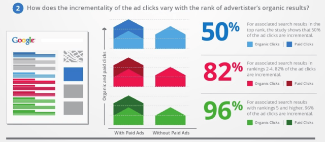 seo-and-ppc-click-through-rates