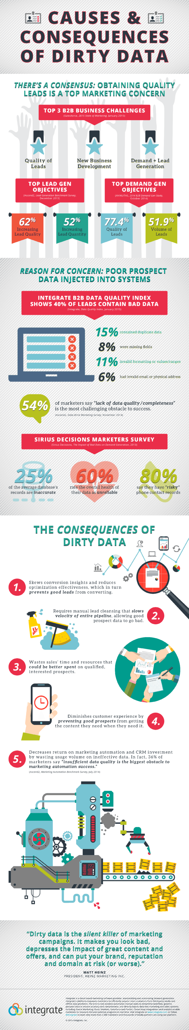 The Causes and Consequences of Dirty Data