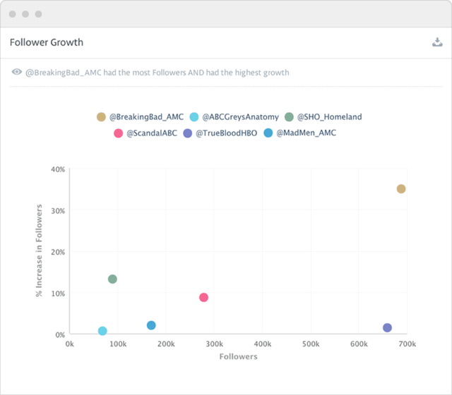 Boost Your Social Media Influence with Unmetric's Smart Data Tool