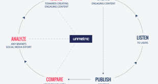 The Unmetric Intelligent Workflow for Social Media