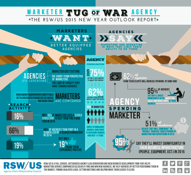 RSWUS-Marketer-Agency-Tug-of-War-Infographic