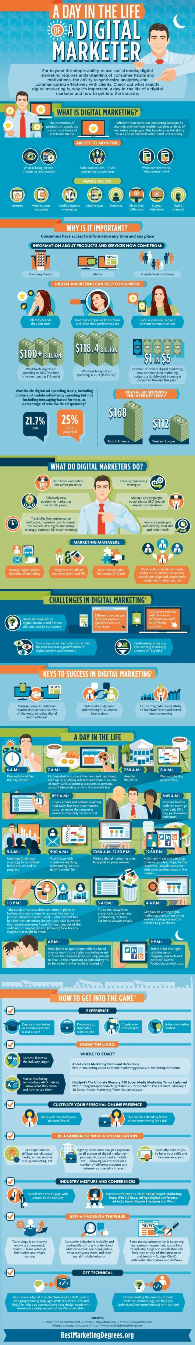 What does a Digital Marketer Do?
