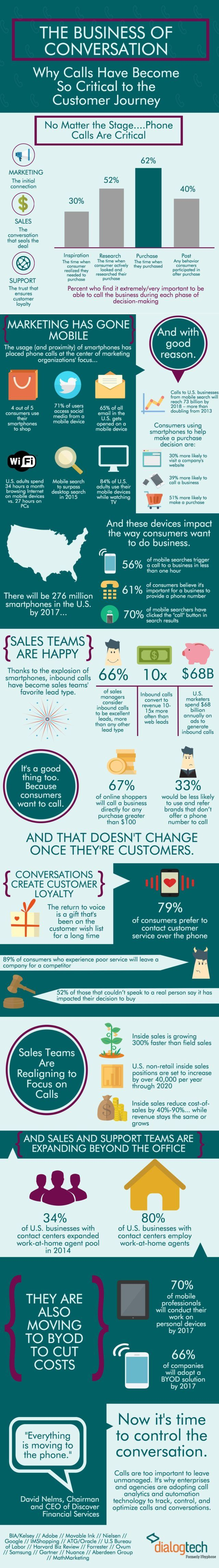 The Business of Conversation