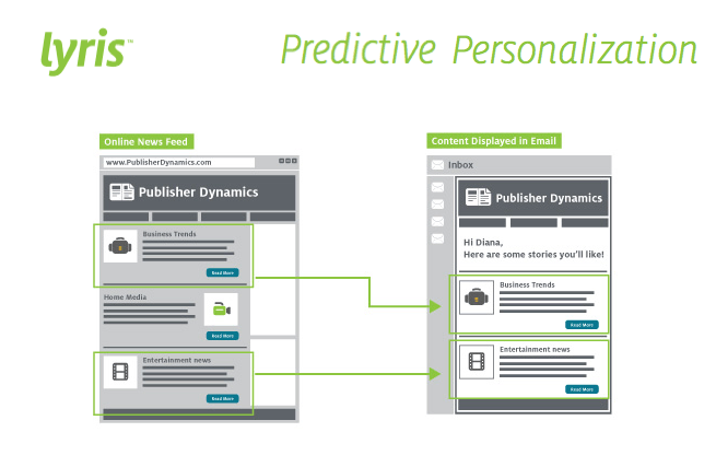 Lyris Launches Automated Content Personalization