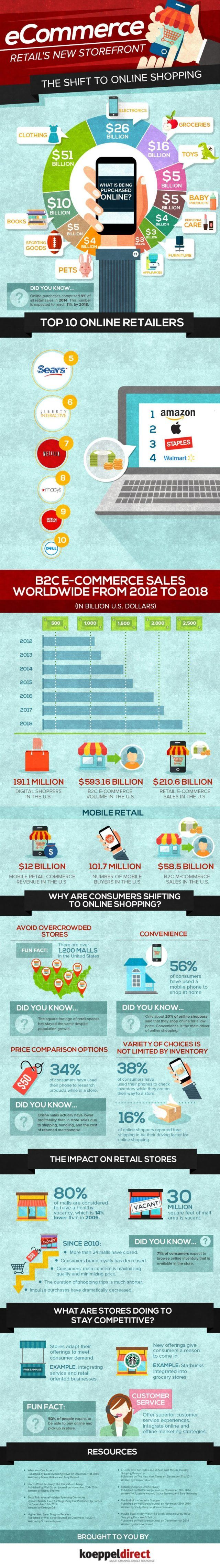 Retail and Online Shopping Shift Infographic