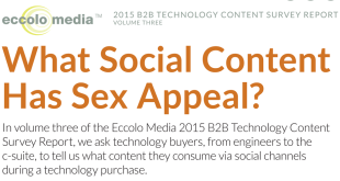 B2B Content Types That Perform in Social Media