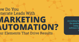 How Leads are Generated with Marketing Automation