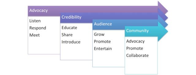 Stages of Building Social Media Authority