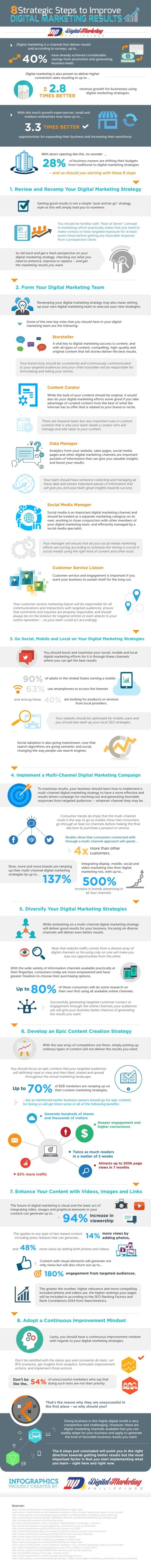 How to Improve Your Digital Marketing Results
