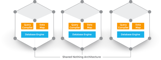 Clustrix Shared Nothing Architecture