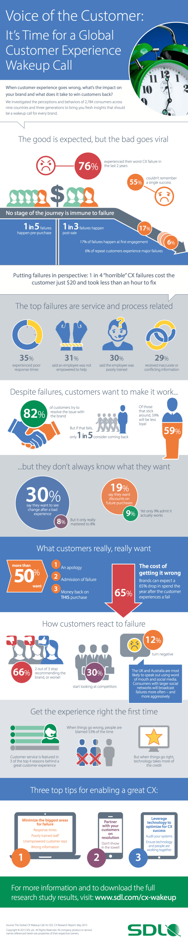 Customer Experience CX Failures